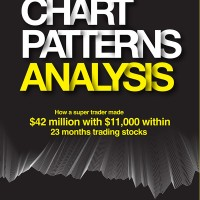 Chart Patterns Analysis